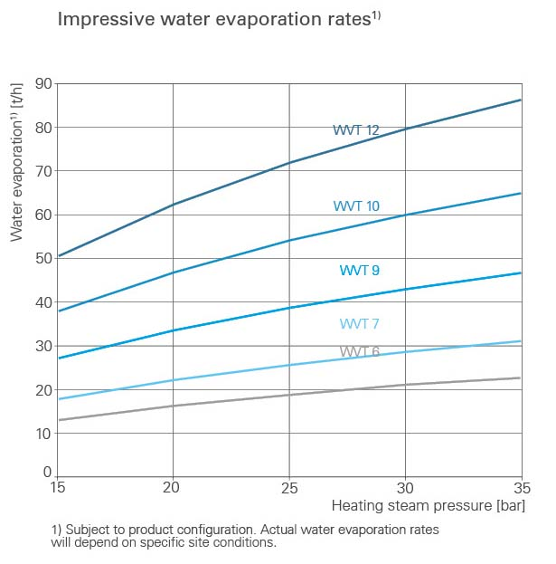 Water evaporation BMA WVT